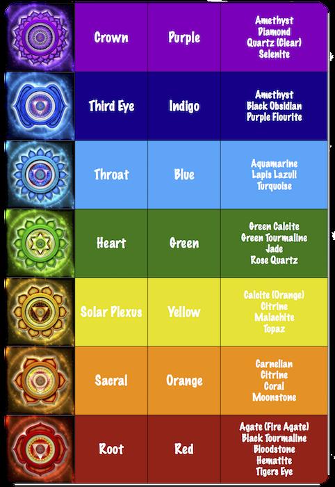 Chakra-Stone-Chart-2.png