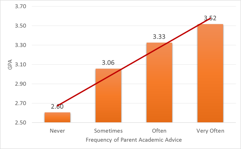 When parent communication is focused around academic advice, it shows a positive relationship with student GPA (about .5 higher).