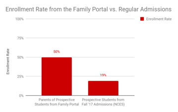 enrollment rates.png