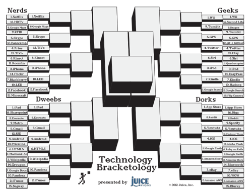 Technology-Bracketology-Round-1-results-small