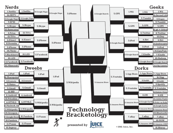 Technology-Bracketology - Round 4 small