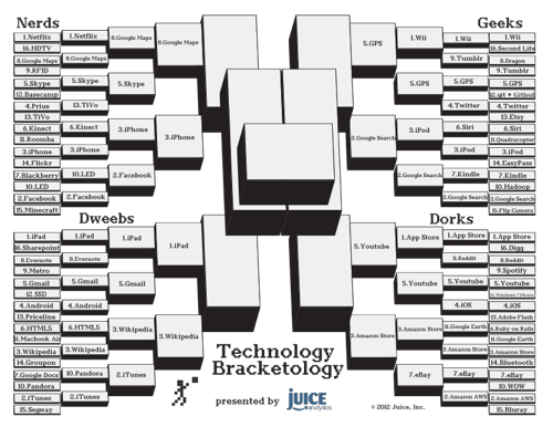 Technology-Bracketology-Round4-small