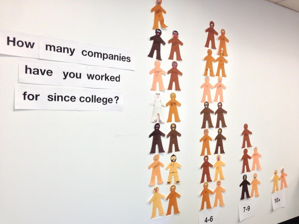 How many companies have you worked for since college?