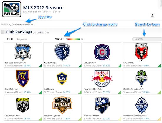 MLS 2012 Season