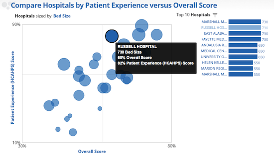 Hospital Comparison 2