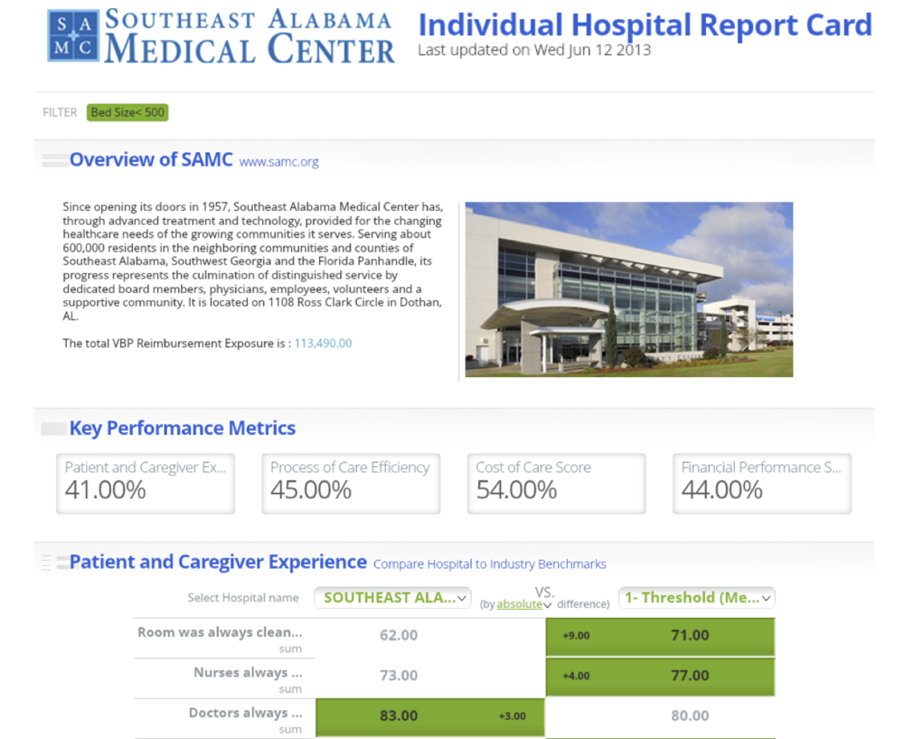 Hospital performance dashboard
