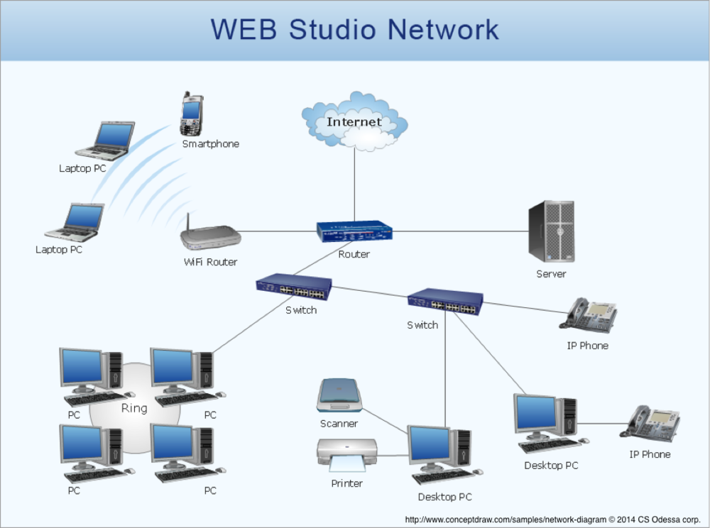 Simple Corporate Network Diagrams - Wiring Library •