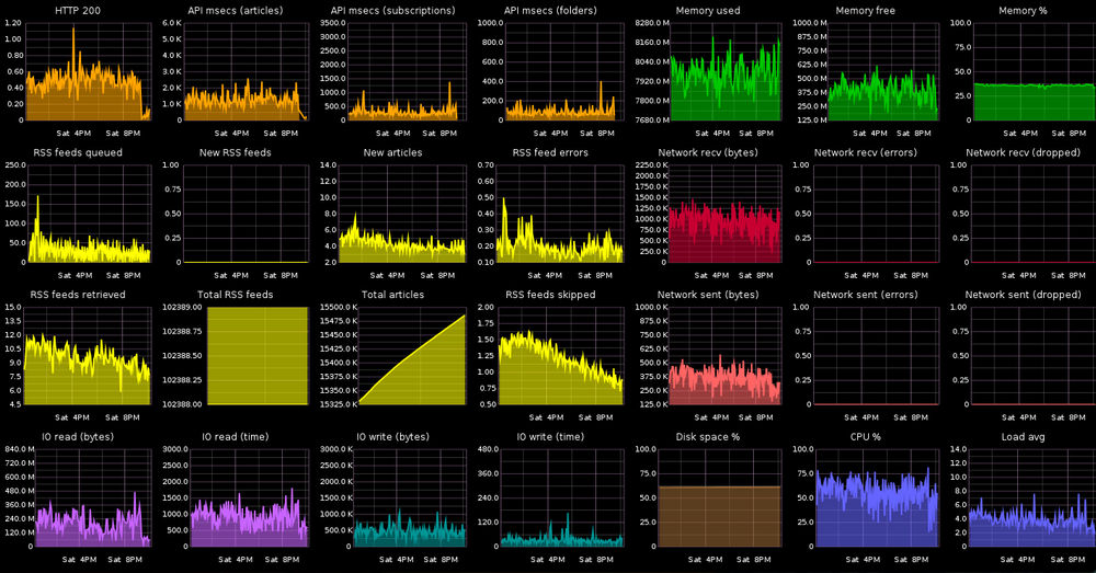 Beautifully rendered, but dense dashboard via http://blog.jupo.org/2013/08/29/devops-eye-for-the-coding-guy-metrics/