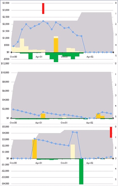Visual representation of credit card accounts. The blue line is the account balance; yellows are purchases and cash advances; green is payments; the grey background is credit line; red bars show delinquency. Notice full vs. gradual pay-down of account, building credit lines, transaction inactivity.
