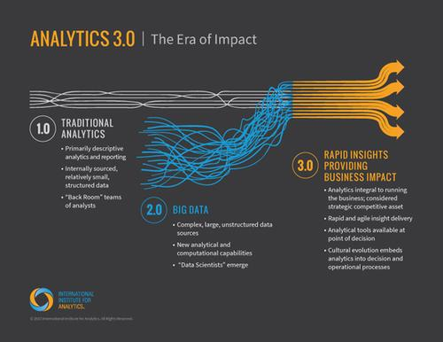 The Analytics 1.0, 2.0, and 3.0 framework from the International Institute for Analytics