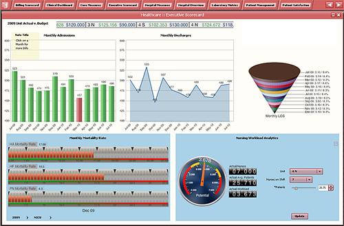 http://www.dashboardzone.com/health-metrics-dashboard-from-idashboard