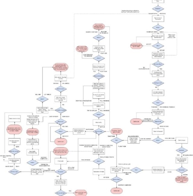 Redditer u/alpine's flow chart of Bandersnatch decision-tree