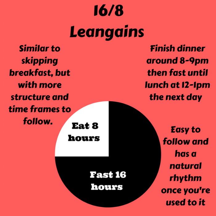 16%2F8 Leangains.png