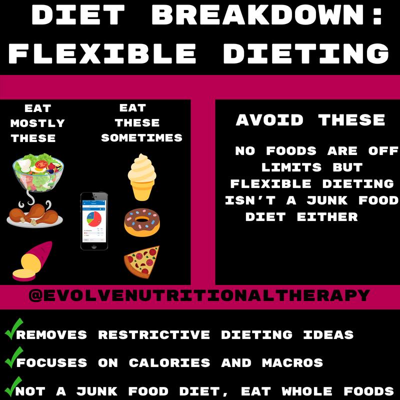 diet breakdown_ Flexible Dieting (1).png