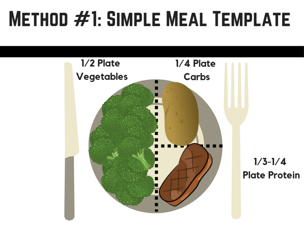 Copy of # 1 Simple Meal Template (2).png