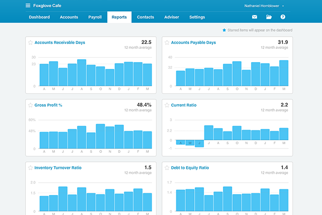 Xero Business Performance Dashboard