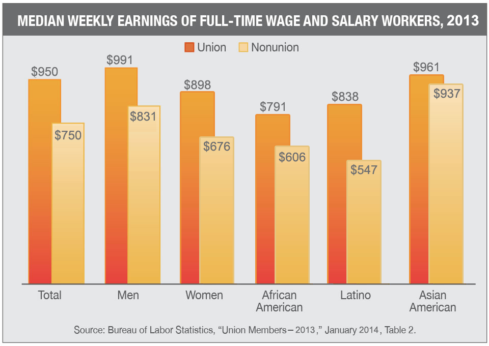 Median-Weekly-Earnings-of-Full-Time-Wage-and-Salary-Workers-2013.png