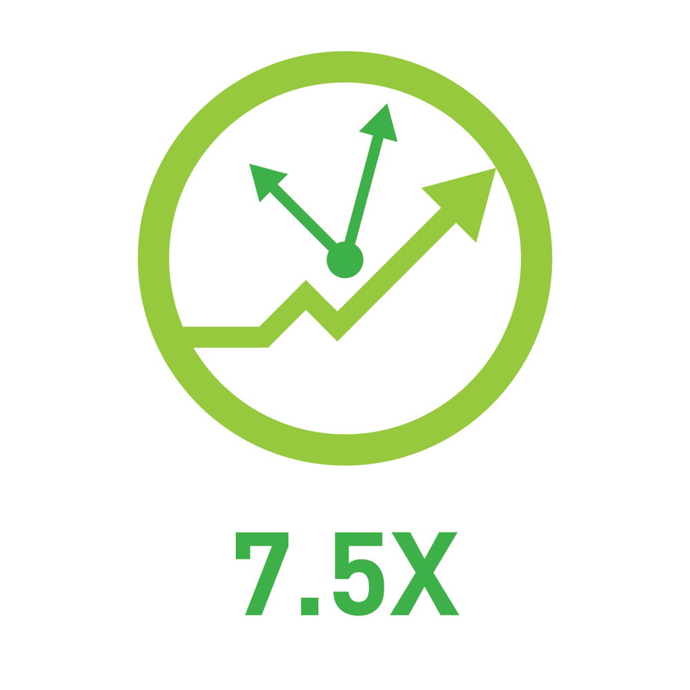 7.5X life span (compared to traditional bulbs) 比傳統燈泡多7.5倍的壽命
