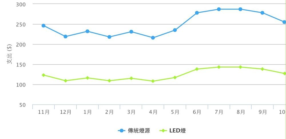 傳統燈具 vs LED 電費支出(請點互動圖表可以放大)