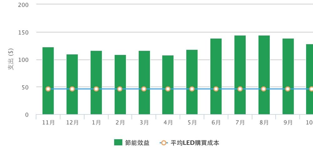 LED平均購買成本計(請點互動圖表可以放大)