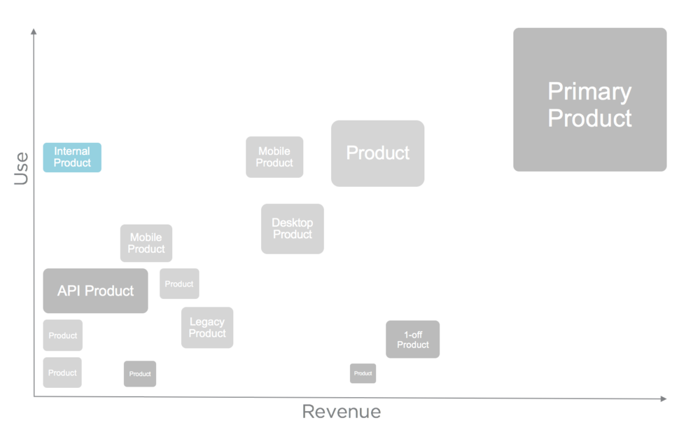 Simplified Product Portfolio Model