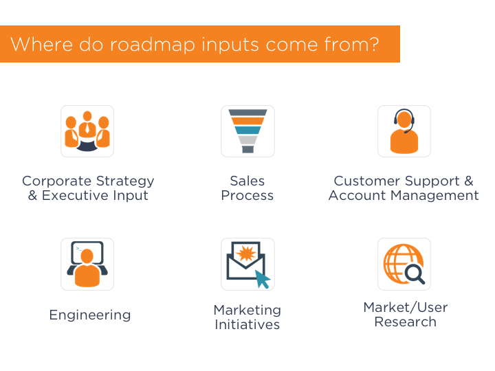 Product roadmaps must balance inputs from many sources. (Click to enlarge)