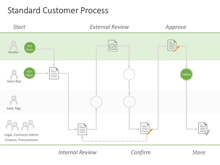 Simplified customer business process