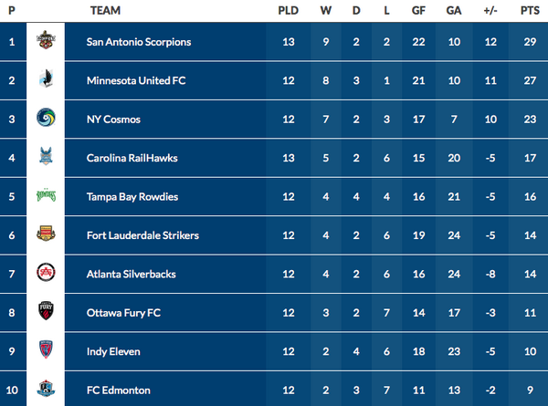 The current NASL full table standings