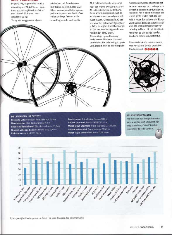 Elan α - named #1 by FIETS Magazine, The Netherlands