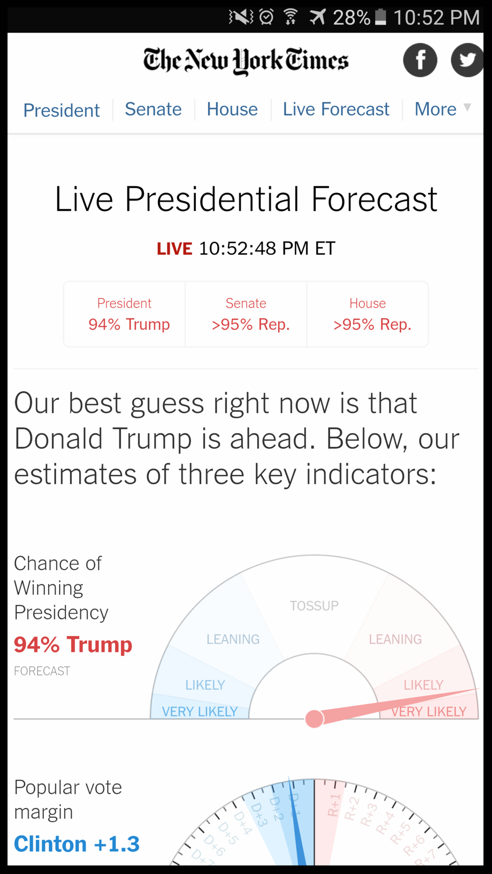 NYT forecaster calls a 94% chance            of a Trump victory before 11pm.