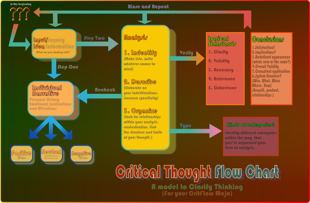 Critical Thought Flow Chart_v1.2-01.png