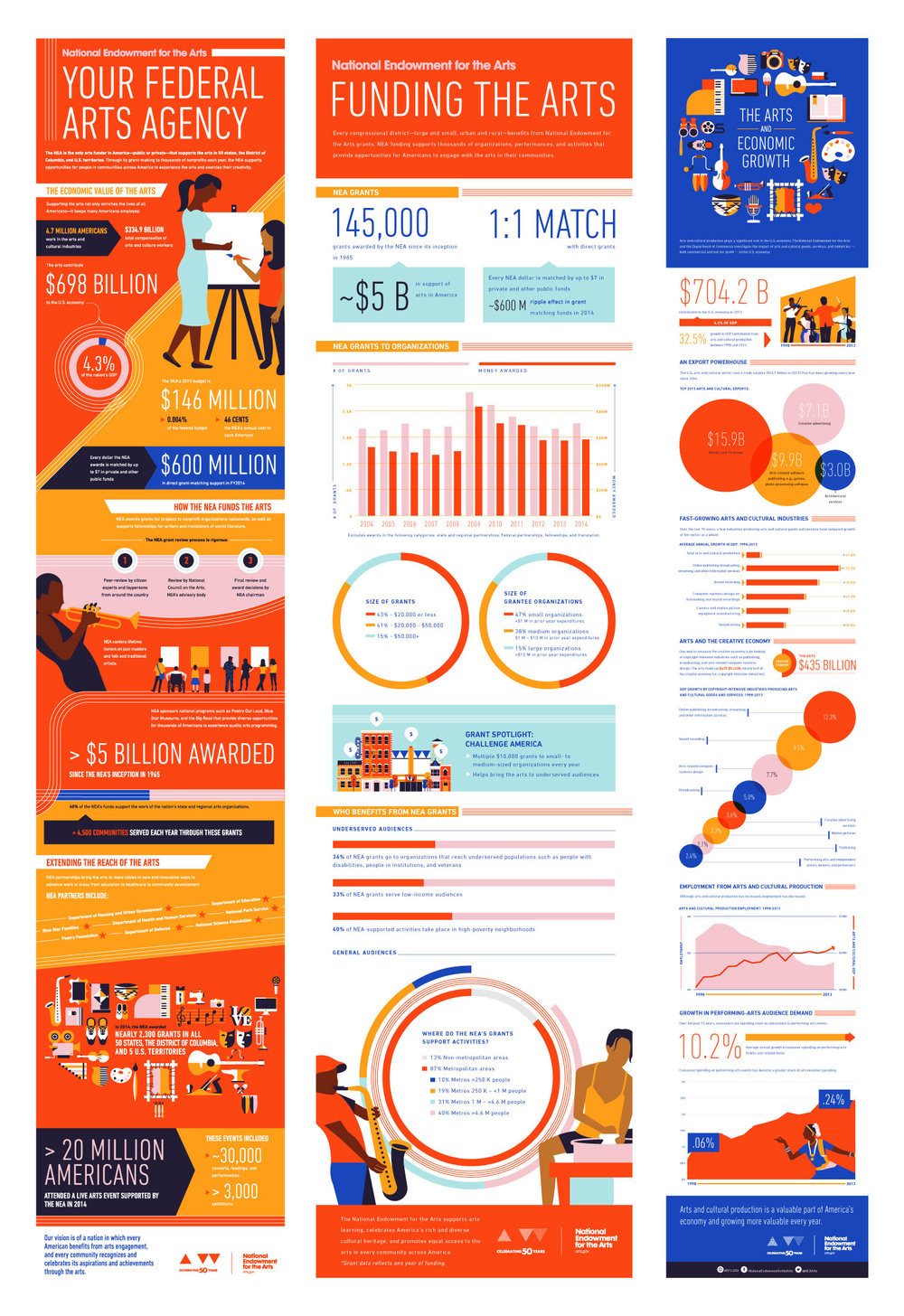 Infographics - Once the visual identity was established,we then needed to create a series of infographics and motion graphics to show the major impact that the NEA has on the US and it's individual communities.The first infographic published was a broad overview and introduction to the NEA. Following infographics covered topics like how the arts are funded, healing arts, the impact that art has on the economy, etc.