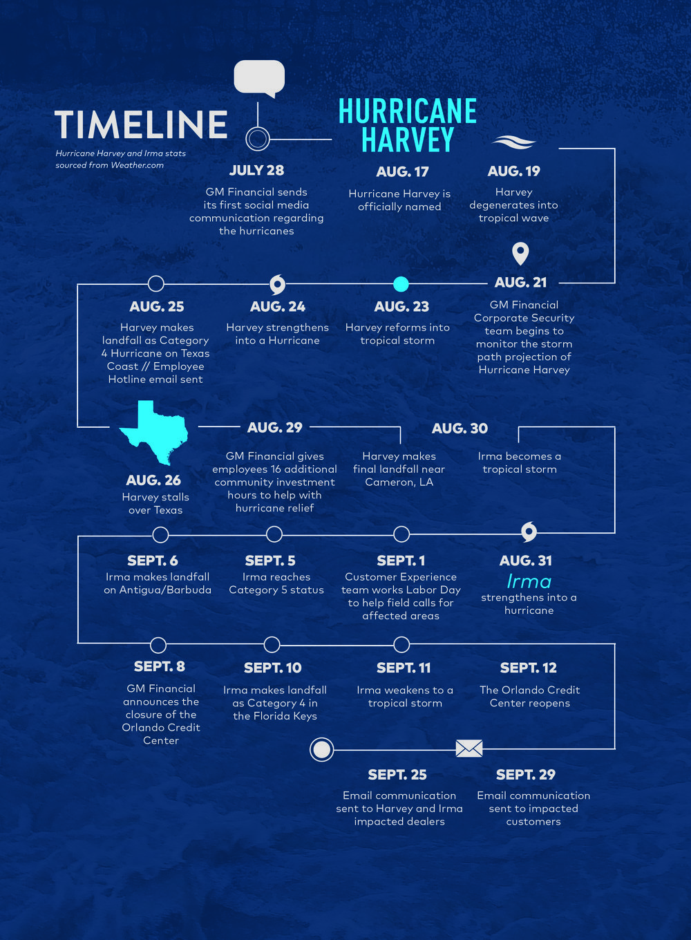 Hurricane Harvey Timeline2.jpg