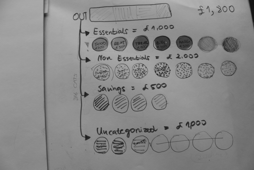 Rejected concepts - We tested a concept to categorise spending into essentials/non-essentials areas. After a combination of card-sorting exercises and analysis of transactional data sets, it became obvious that this feature would require a high level of customisation. People's perception of what was considered essential to them varied drastically from person to person. I simplified the design and only split the view of transactions by money coming in and out.