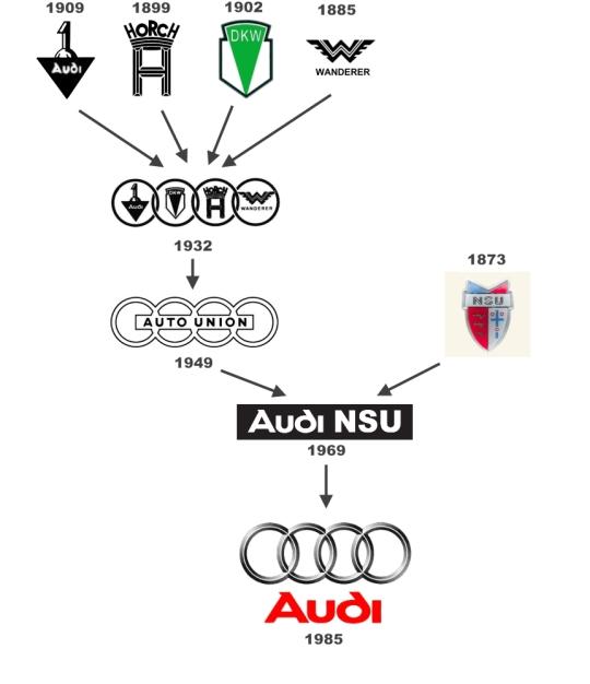 Automotive Logo Evolution Audi 95 Customs