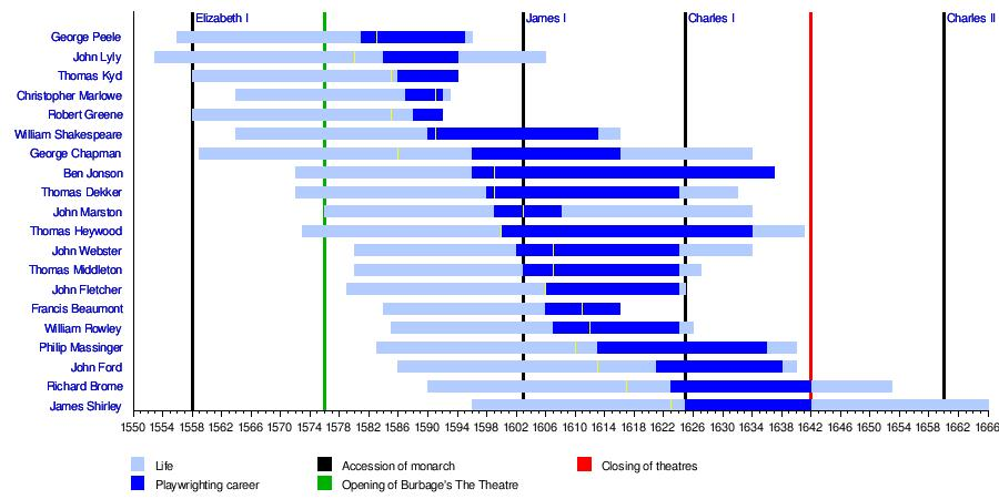 """This graph is lifted from the """" English Renaissance Theatre """" wikipedia page."""