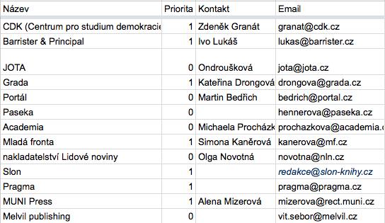 Seznam oslovených nakladatelství