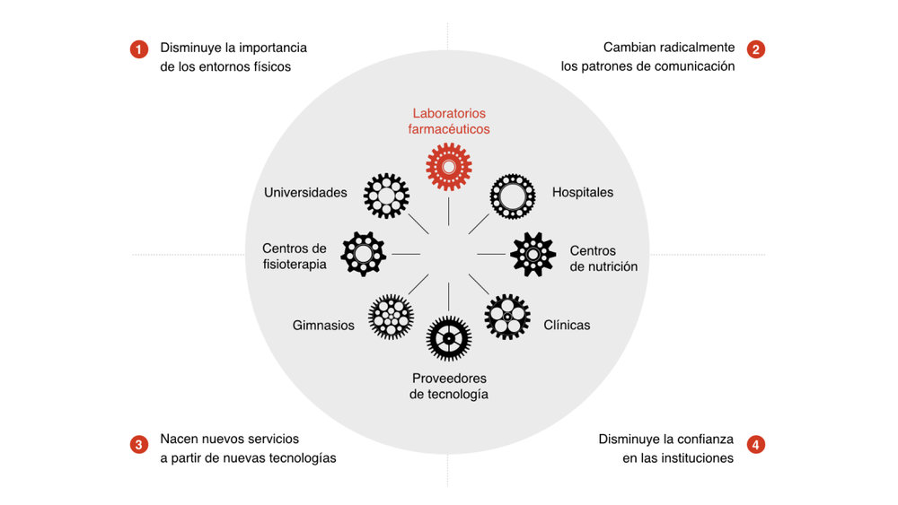 la santé - Redefinición de la arquitectura de marca de una empresa farmacéutica que crece regionalmente.