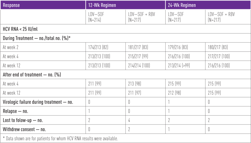 Table 1. Response during and after treatment