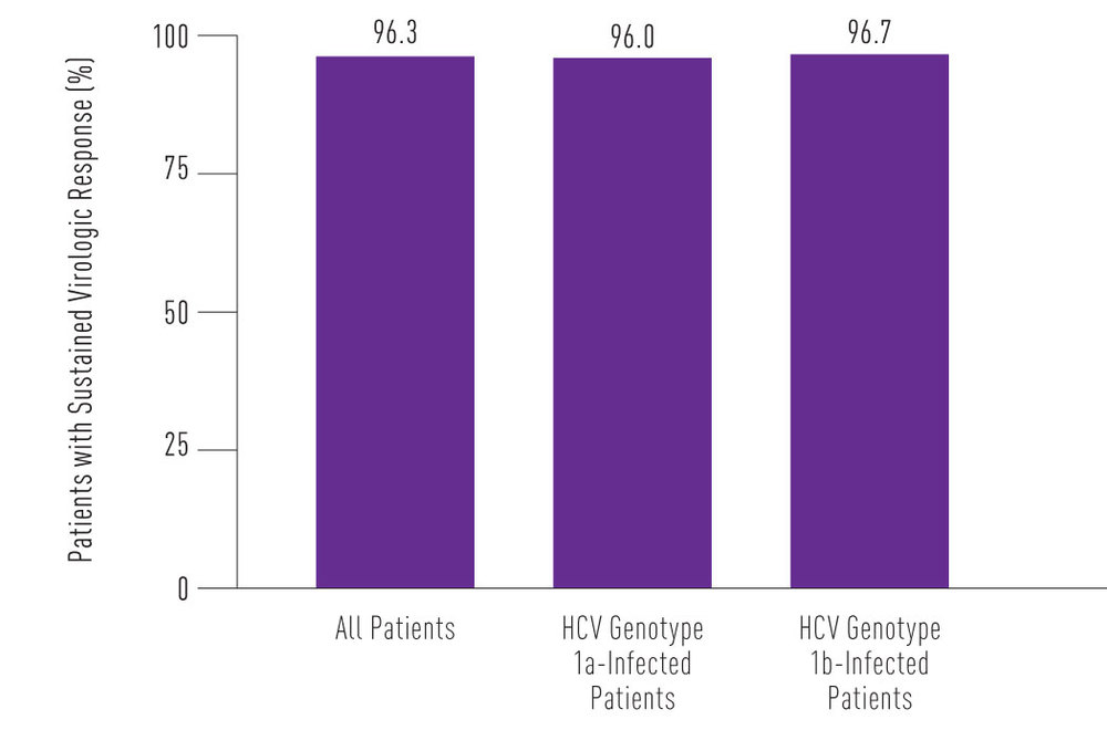 Figure 2. Sustained Virologic Response in the Entire Active-Regimen Group and According to Hepatitis C Virus (HCV) Genotype
