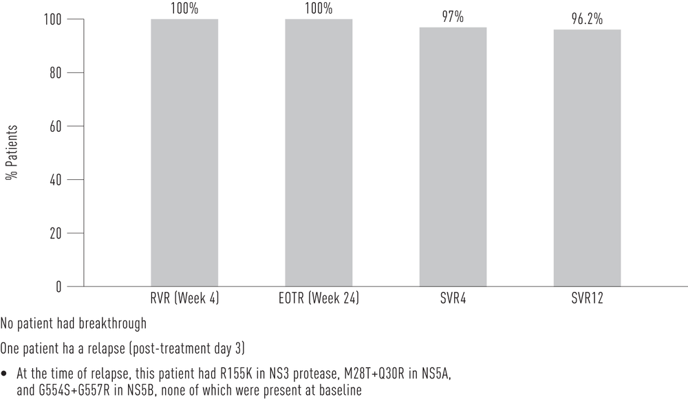 Figure 1. Study M12-999: Preliminary Efficacy Results