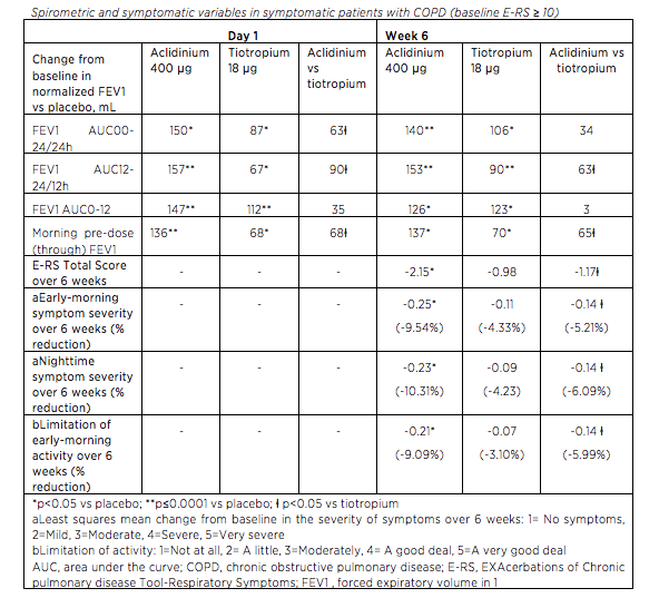 CONCLUSIONS: IN SYMPTOMATIC PATIENTS WITH MODERATE TO SEVERE COPD, ACLIDINIUM 400 ΜG BID IMPROVED BRONCHODILATION (PARTICULARLY DURING THE NIGHTTIME PERIOD), AND ALSO IMPROVED EARLY-MORNING, DAYTIME, AND NIGHTTIME SYMPTOMS, AND EARLY-MORNING LIMITATION OF ACTIVITY COMPARED WITH EITHER TIOTROPIUM 18 ΜG QD OR PLACEBO.