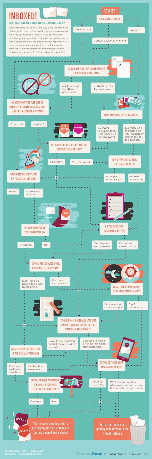 As vossas campanhas de email são lidas? Descubram através desta infografia publicada aqui. Maura Bouça