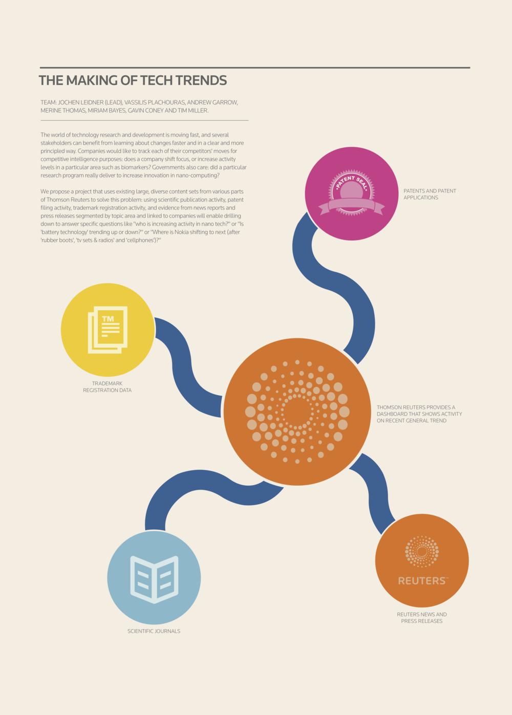 "Big Open Linked Data"" - a poster series — Jennifer Lee"