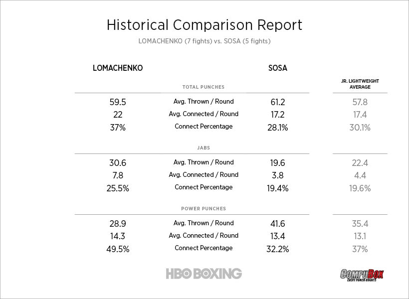 Compubox Preview And Prediction Lomachenko Vs Sosa Inside Hbo Boxing