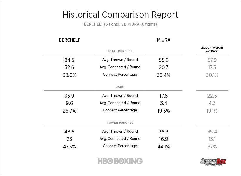 berchelt-vs-miura-historical-comparison