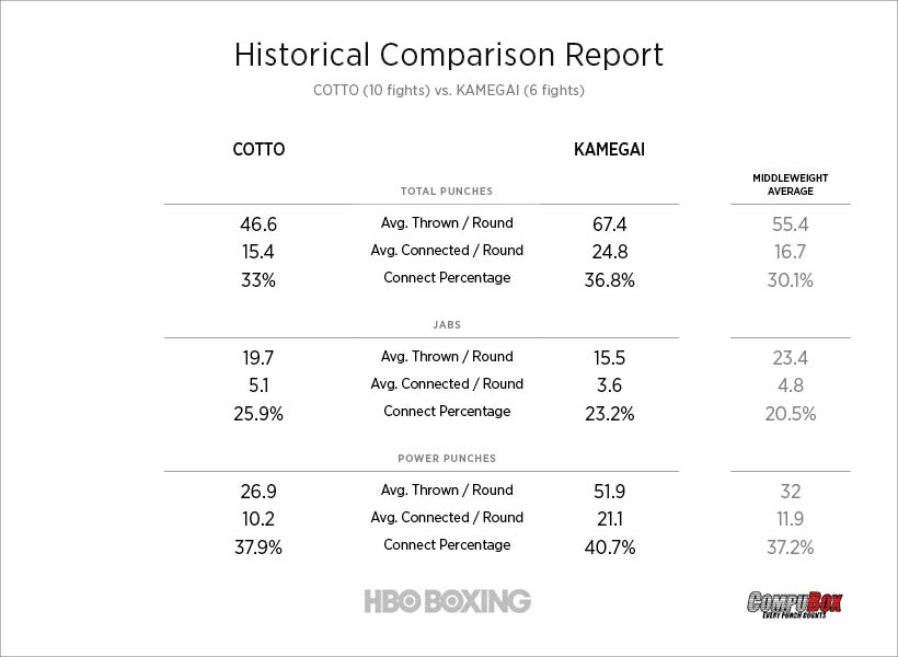 cotto-vs-kamegai-stats (1).jpg