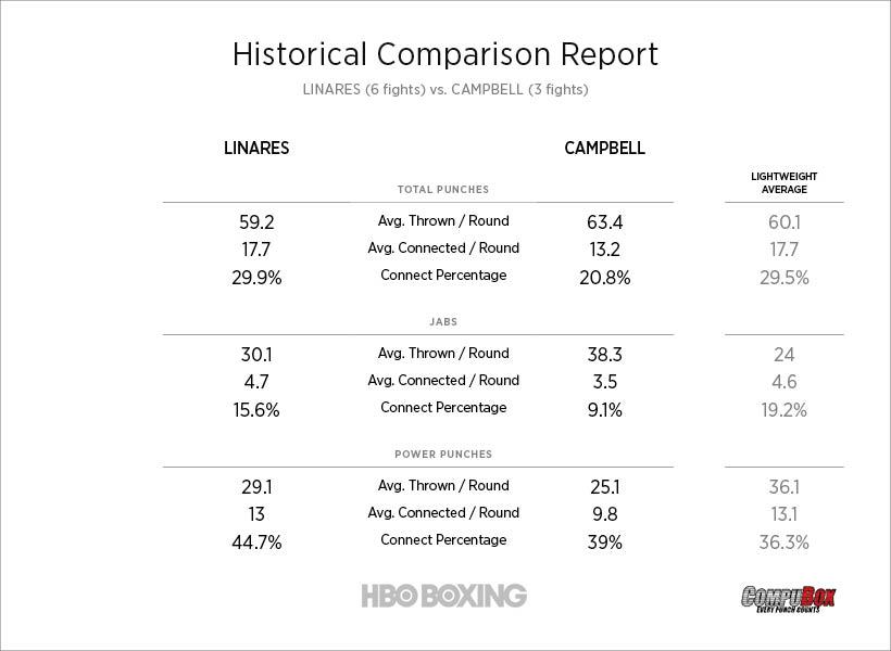 linares-vs-campbell-stats.jpg