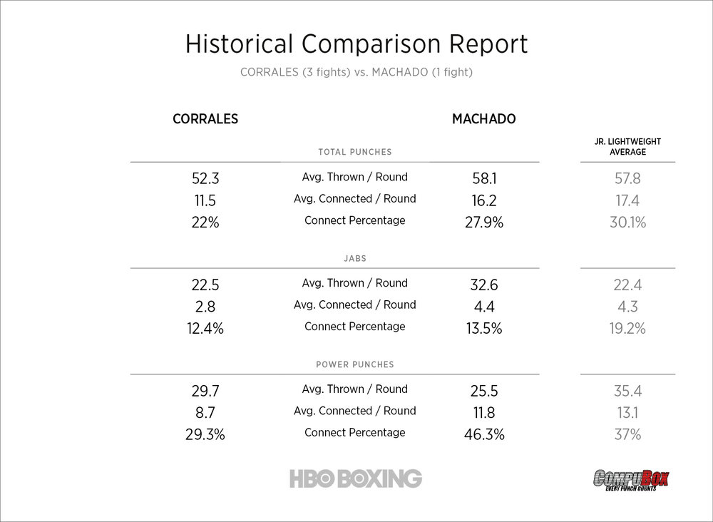 corrales-vs-machado-stats-compubox.jpg