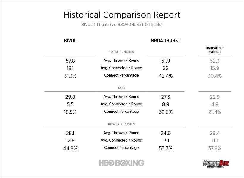 bivol-vs-broadhurst-stats.jpg